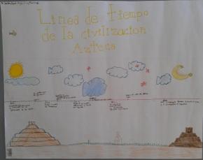 Línea de tiempo de la civilización azteca